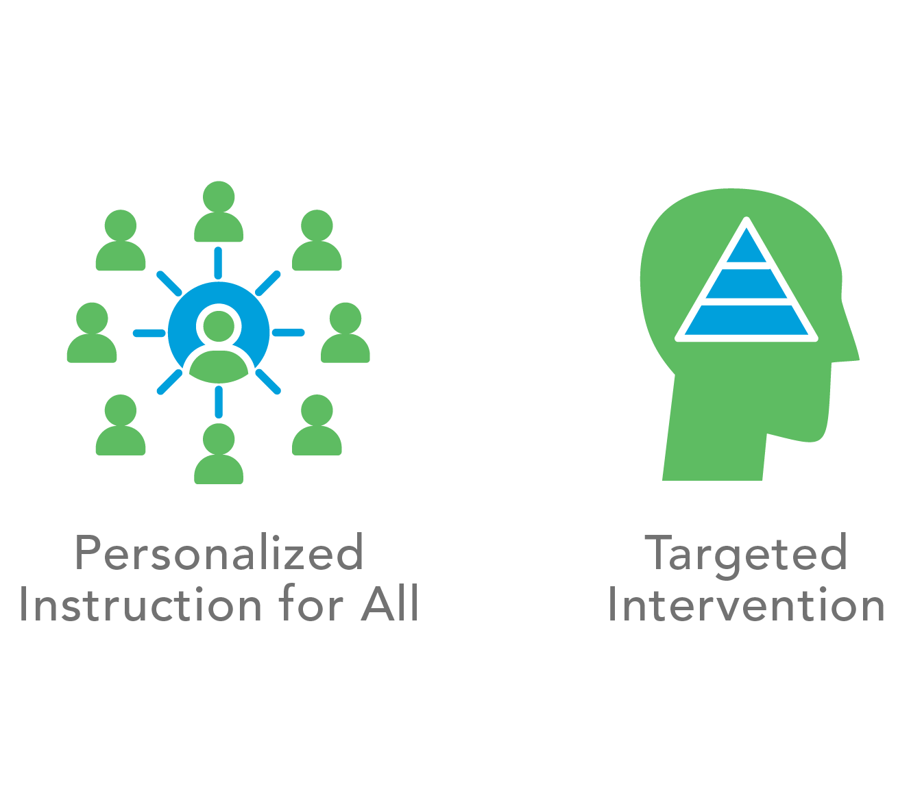 Graphics for personalized instruction for all and targested intervention, two ways Exact Path promotes growth in learning.