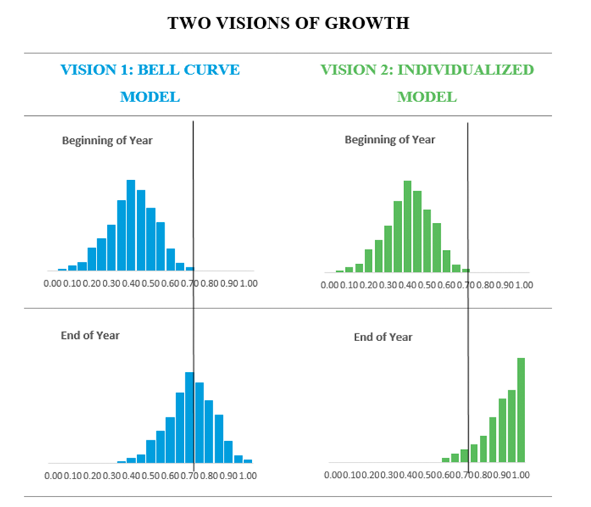 Two visions of growth models show. The Bell Curve model shows the same percentage of students achieving and underperforming. The Individualized Model shows majority of students acheiving learning goals.