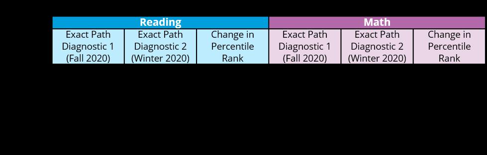 Mitchell Indiana Exact Path Success Data