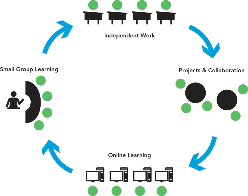 Image depicting the cycle of how individualized learning is successful. Begins with independent work, then projects and collaboration, then online learning, and then small group learning.