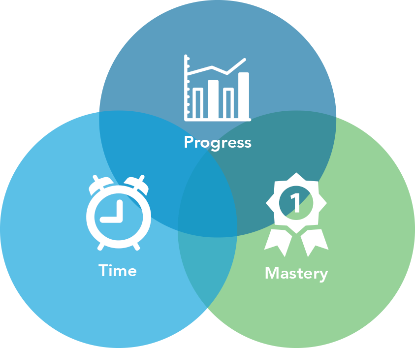 Three circle venn diagram that depicts progress, time, and mastery as keys to success when learning with Study Island.