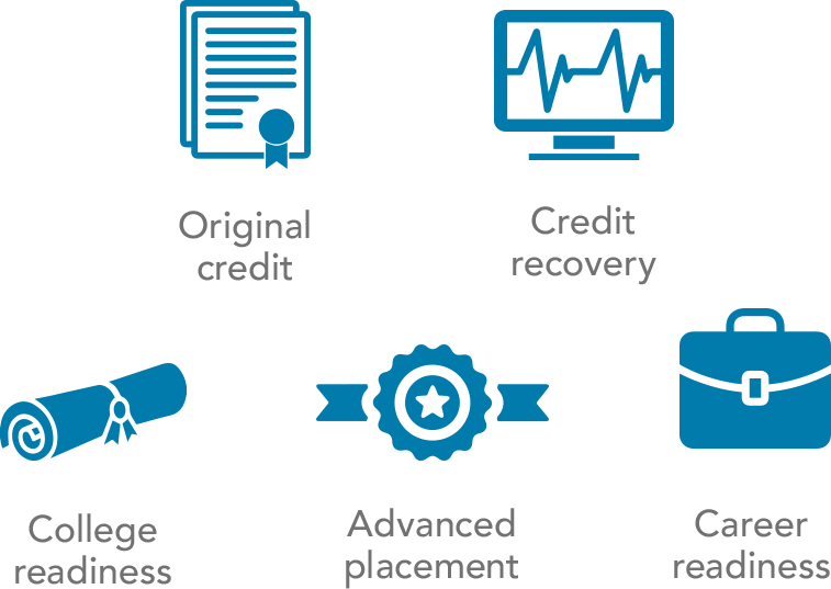 Images depicting Edmentum solutions through EdOptions Academy. Solutions include original credit, credit recovery, college readiness, advanced placement, and career readiness.