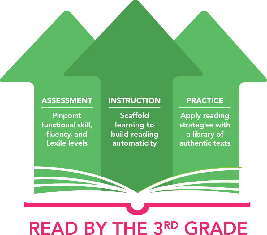 Three green arrows pointing upwards. First arrow says Assessment: Pinpoint functional skill, fluency, and Lexile levels. Second arrow says Instruction: Scaffold learning to build reading automaticity. Last arrow sayd Practice: Apply reading strategies with a library of authentic tests. Below the arrows, pink text reads read by the third grade.